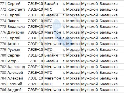 База мобильных номеров телефонов города Балашиха