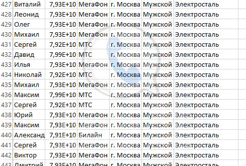 База мобильных номеров телефонов города Электросталь