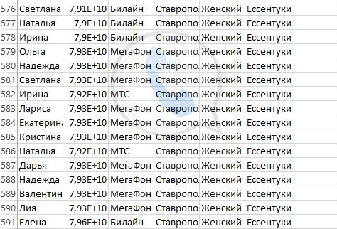 База мобильных номеров телефонов города Ессентуки