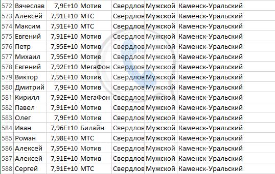 База мобильных номеров телефонов города Каменск-Уральского