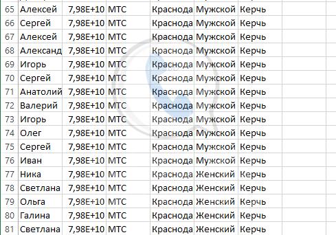 База мобильных номеров телефонов города Керчь