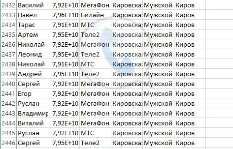 База мобильных номеров телефонов города Кирова