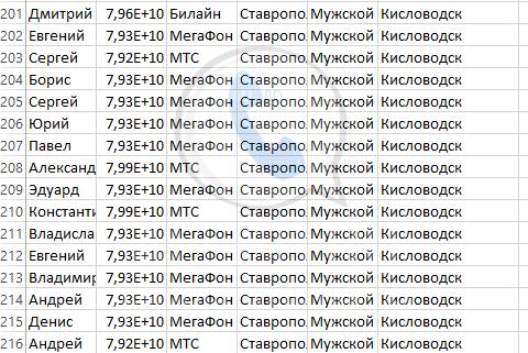 База мобильных номеров телефонов города Кисловодска