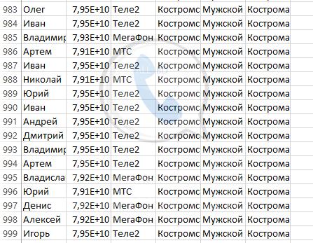 База мобильных номеров телефонов города Костромы