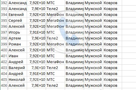 База мобильных номеров телефонов города Коврова