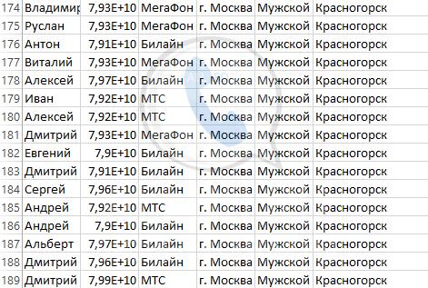 База мобильных номеров телефонов города Красногорска