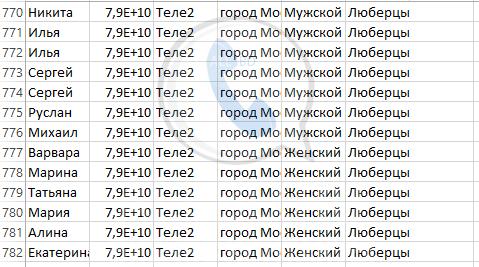 База мобильных номеров телефонов города Люберцы