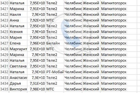 База мобильных номеров телефонов города Магнитогорска