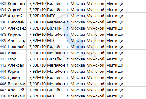 База мобильных номеров телефонов города Мытищи