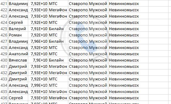 База мобильных номеров телефонов города Невинномысска
