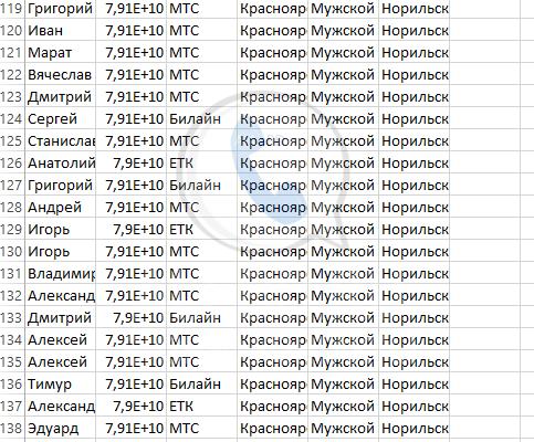 база данных мобильных сотовых номерах