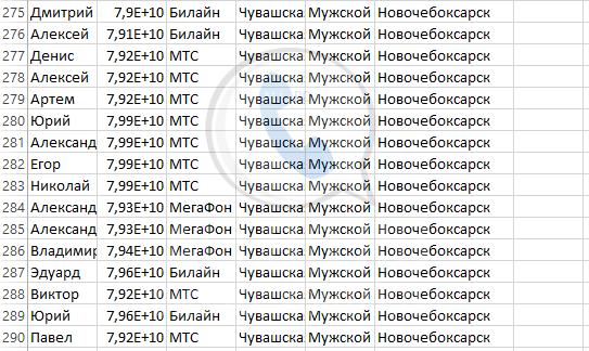 База мобильных номеров телефонов города Новочебоксарска
