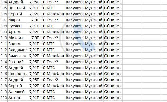 База мобильных номеров телефонов города Обнинска