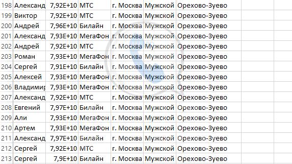 База мобильных номеров телефонов города Орехово-Зуево