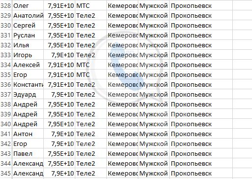 База мобильных номеров телефонов города Прокопьевска