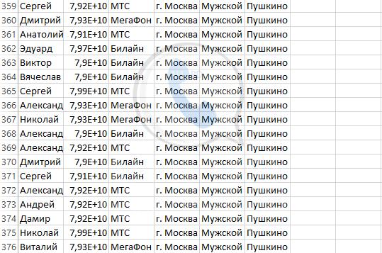 База мобильных номеров телефонов города Пушкино