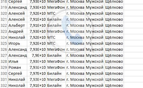 База мобильных номеров телефонов города Щёлково