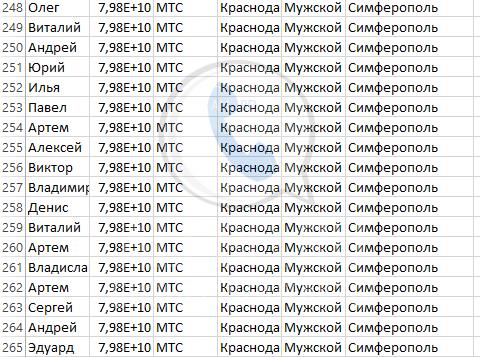 База мобильных номеров телефонов города Симферополь