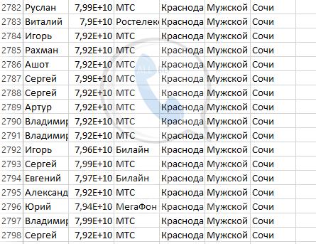 База мобильных номеров телефонов города Сочи