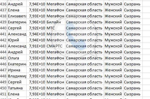 База мобильных номеров телефонов города Сызрани