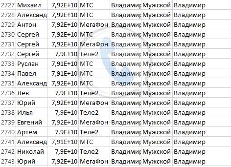 База мобильных номеров телефонов города Владимира