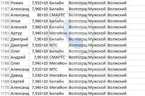 База мобильных номеров телефонов города Волжского