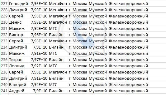 База мобильных номеров телефонов города Железнодорожного